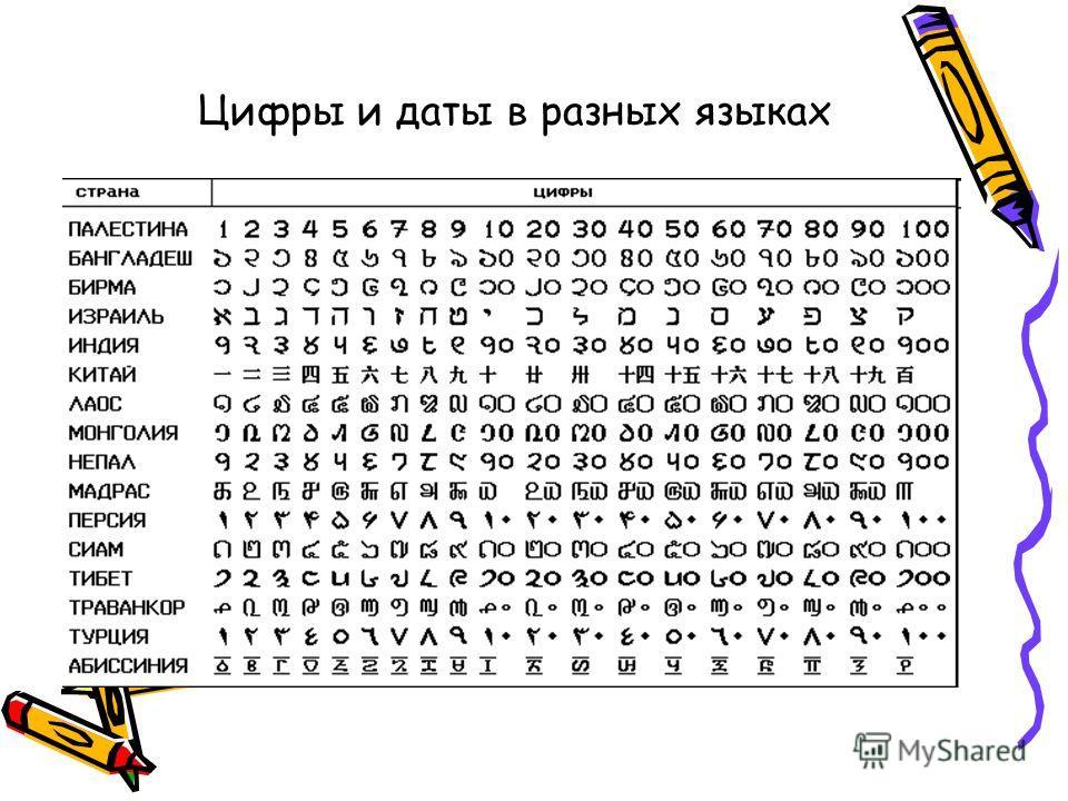 Цифры и даты в разных языках