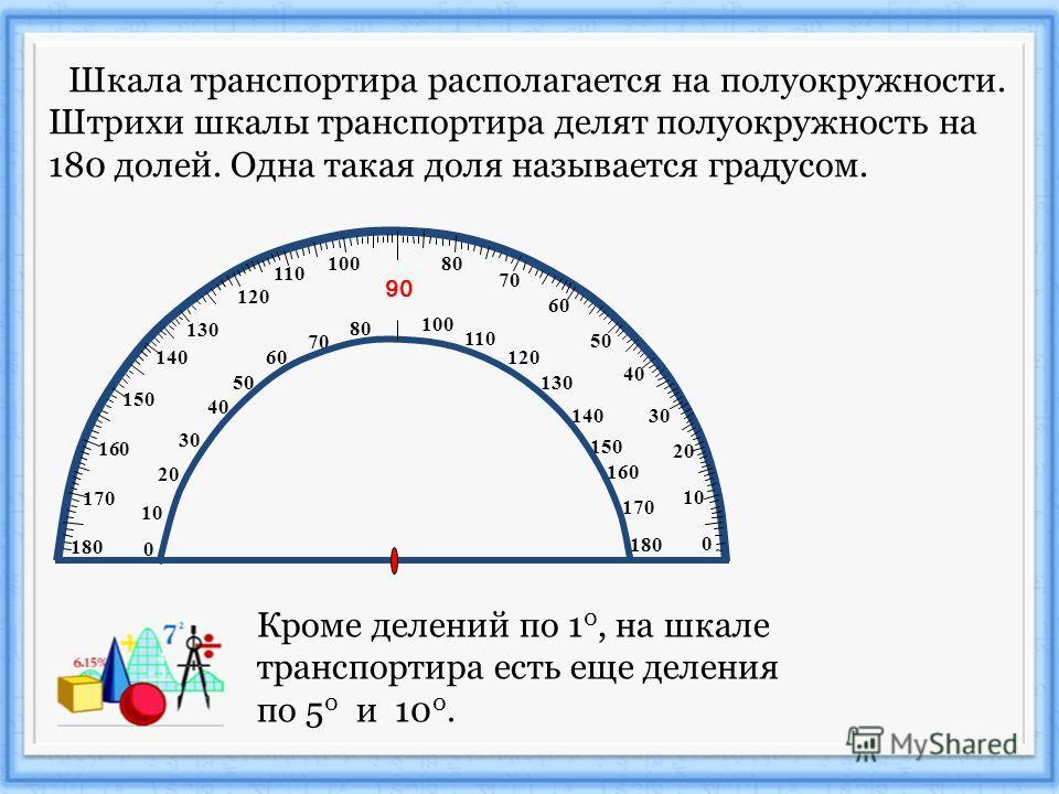 Шкала транспортира располагается на полуокружности. Штрихи шкалы транспортира делят полуокружность на 180 долей. Одна такая доля называется градусом. 10 20 50 60 70 80 90 100 110 120 130 140 150 160 170 180 170 160 150 140 130 120 110 100 80 0 10 20