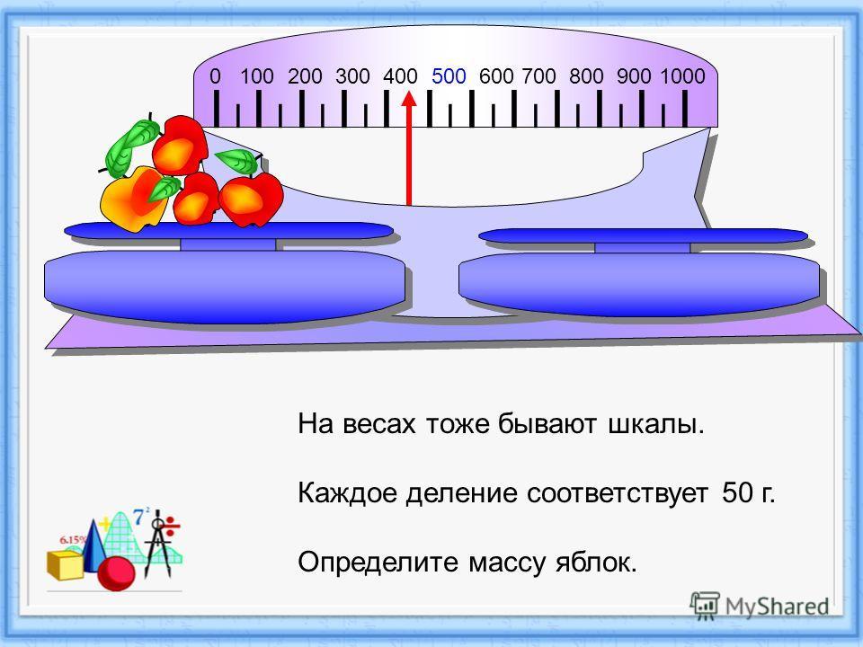 I I I I I I I I I I I I I I I I I I I I I I I 0 100 200 300 400 500 600 700 800 900 1000 На весах тоже бывают шкалы. Каждое деление соответствует 50 г. Определите массу яблок.