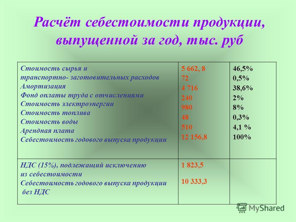 Расчёт себестоимости продукции, выпущенной за год, тыс. руб Стоимость сырья и транспортно- заготовительных расходов Амортизация Фонд оплаты труда с отчислениями Стоимость электроэнергии Стоимость топлива Стоимость воды Арендная плата Себестоимость го