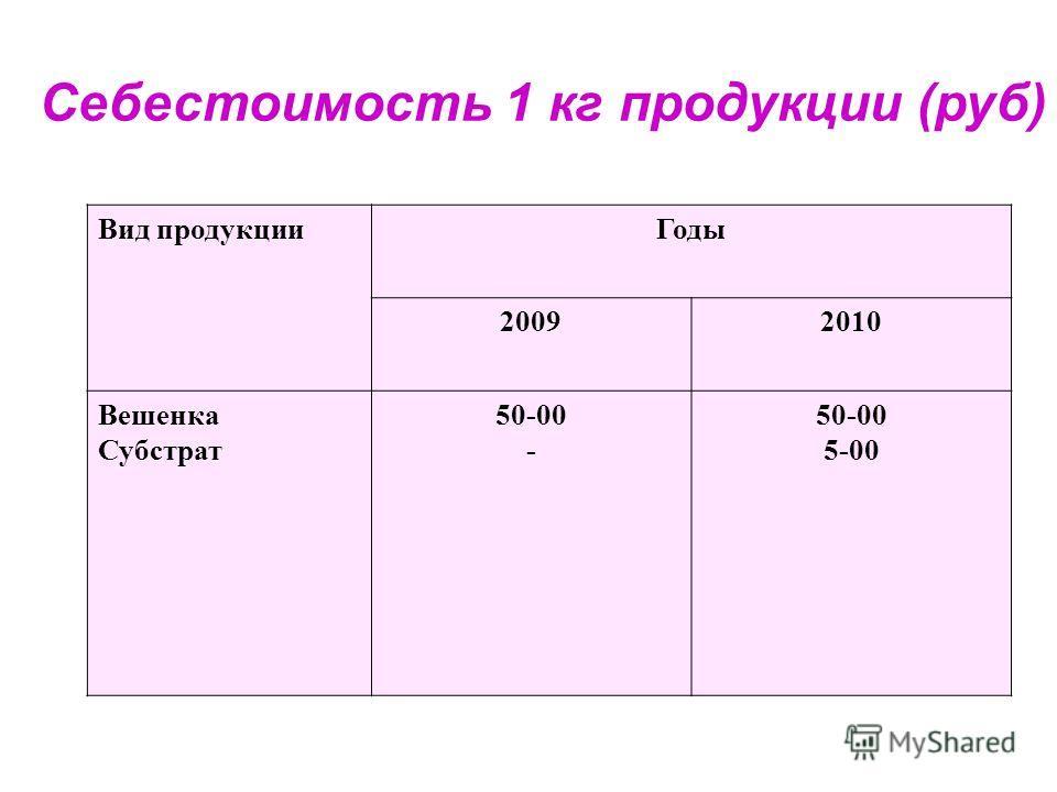 Себестоимость 1 кг продукции (руб) Вид продукцииГоды 20092010 Вешенка Субстрат 50-00 - 50-00 5-00