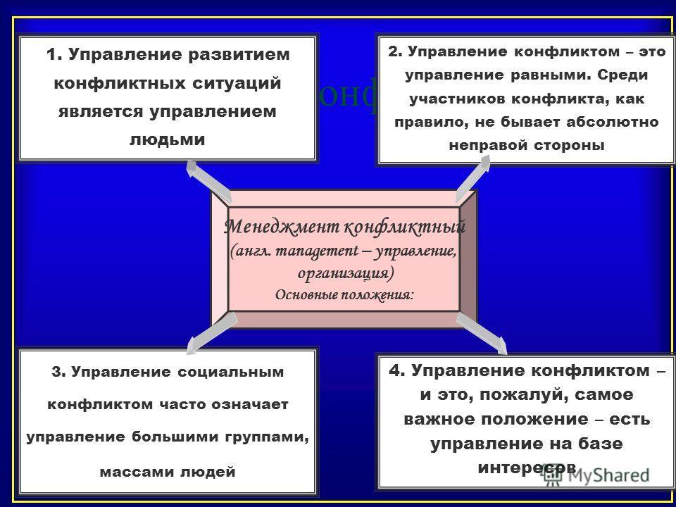 Менеджмент конфликтный 1. Управление развитием конфликтных ситуаций является управлением людьми 2. Управление конфликтом – это управление равными. Среди участников конфликта, как правило, не бывает абсолютно неправой стороны 4. Управление конфликтом
