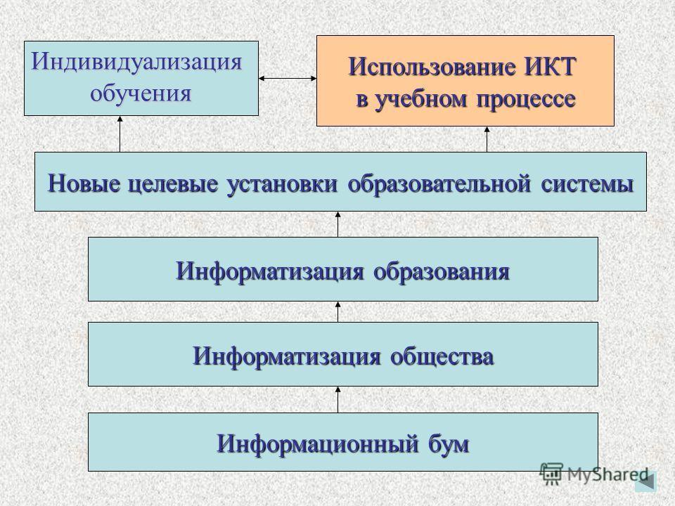 Информационный бум Информатизация общества Информатизация образования Новые целевые установки образовательной системы Индивидуализацияобучения Использование ИКТ в учебном процессе