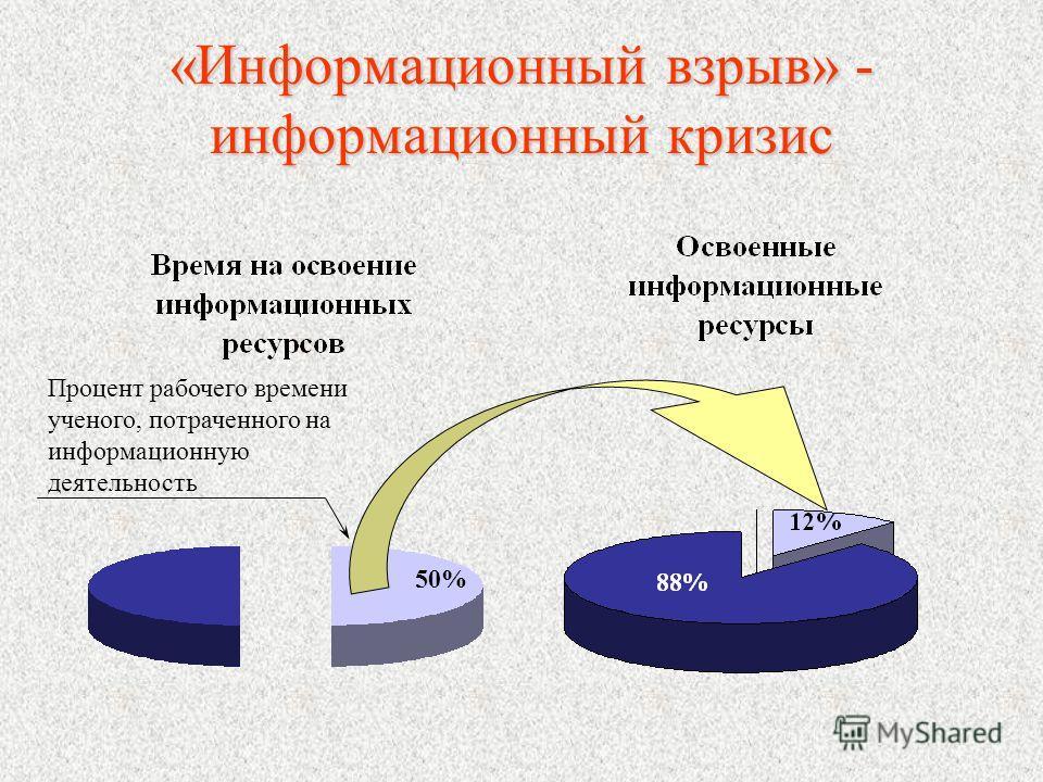 «Информационный взрыв» - информационный кризис Процент рабочего времени ученого, потраченного на информационную деятельность 50%
