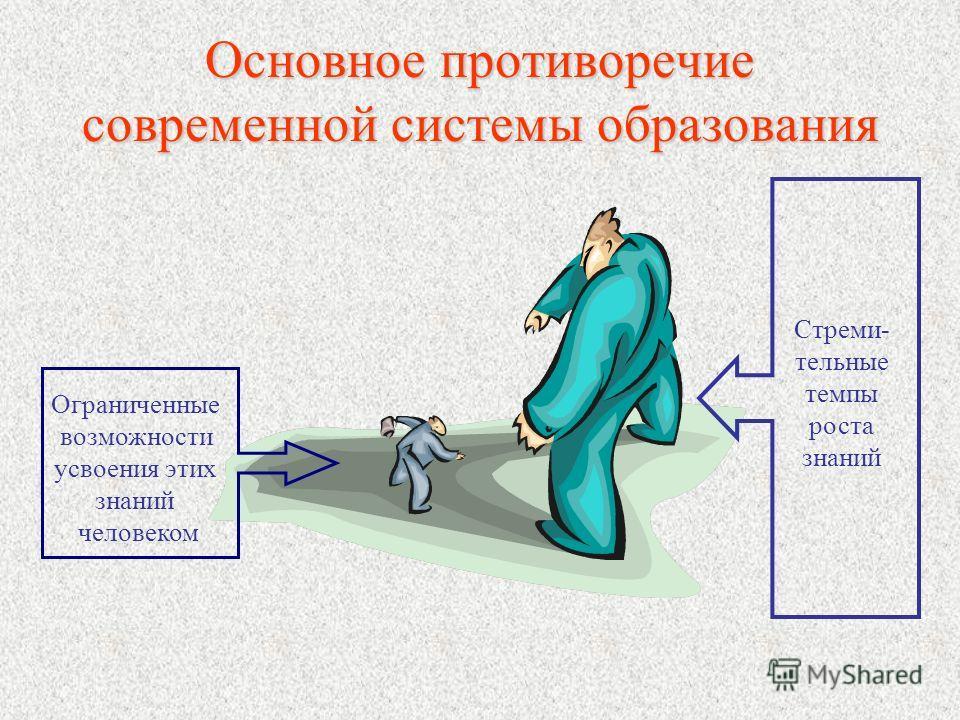 Основное противоречие современной системы образования Ограниченные возможности усвоения этих знаний человеком Стреми- тельные темпы роста знаний