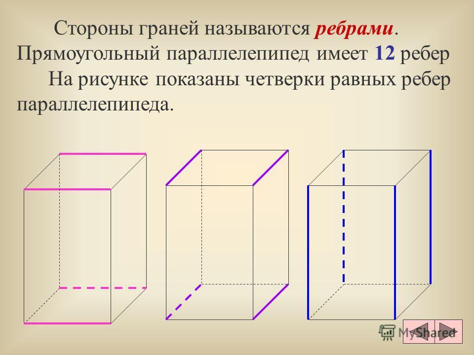 Стороны граней называются ребрами. Прямоугольный параллелепипед имеет 12 ребер На рисунке показаны четверки равных ребер параллелепипеда.