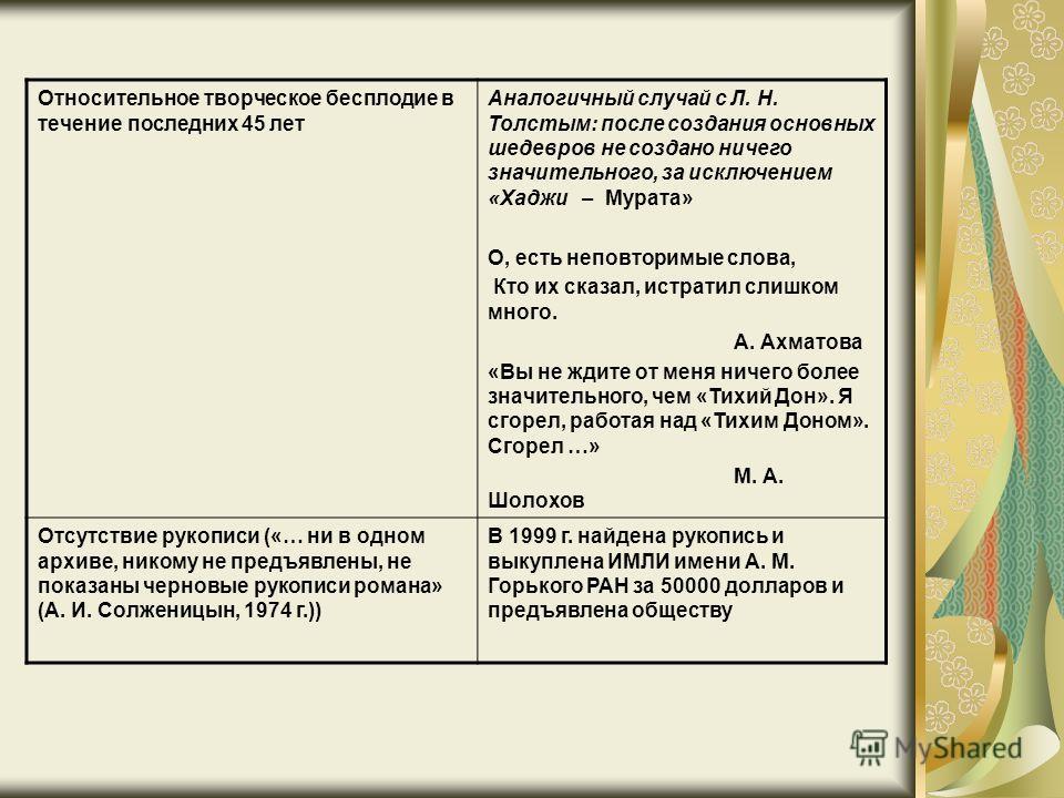 Относительное творческое бесплодие в течение последних 45 лет Аналогичный случай с Л. Н. Толстым: после создания основных шедевров не создано ничего значительного, за исключением «Хаджи – Мурата» О, есть неповторимые слова, Кто их сказал, истратил сл