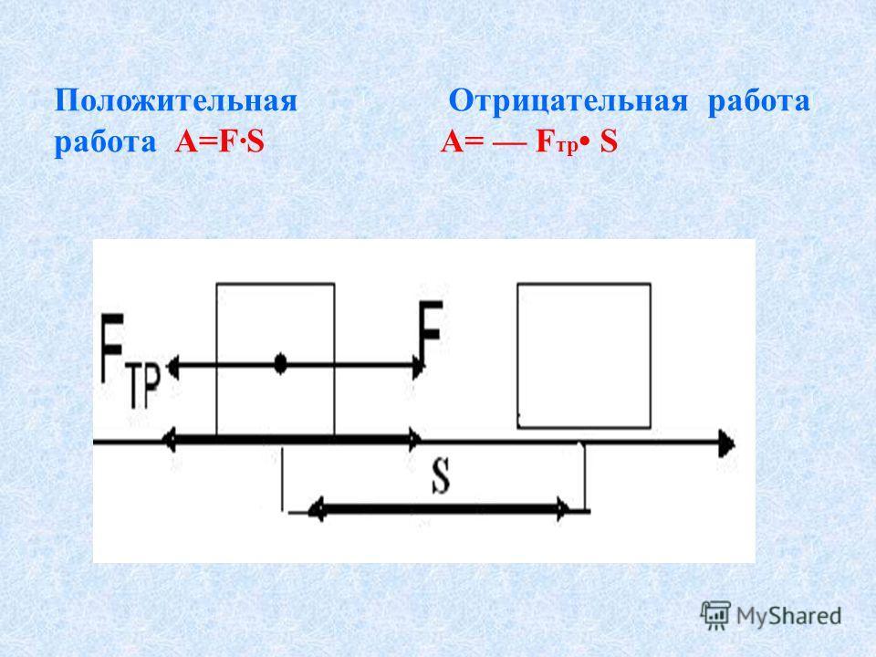 Положительная работа А=FS Отрицательная работа А= F тp S