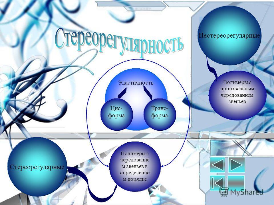 Стереорегулярные Нестереорегулярные Полимеры с произвольным чередованием звеньев Полимеры с чередование м звеньев в определенно м порядке Эластичность Цис- форма Транс- форма