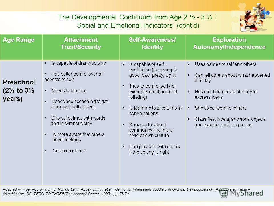 The Developmental Continuum from Age 2 ½ - 3 ½ : Social and Emotional Indicators (contd) Age RangeAttachment Trust/Security Self-Awareness/ Identity Exploration Autonomy/Independence Preschool (2½ to 3½ years) Is capable of dramatic play Has better c