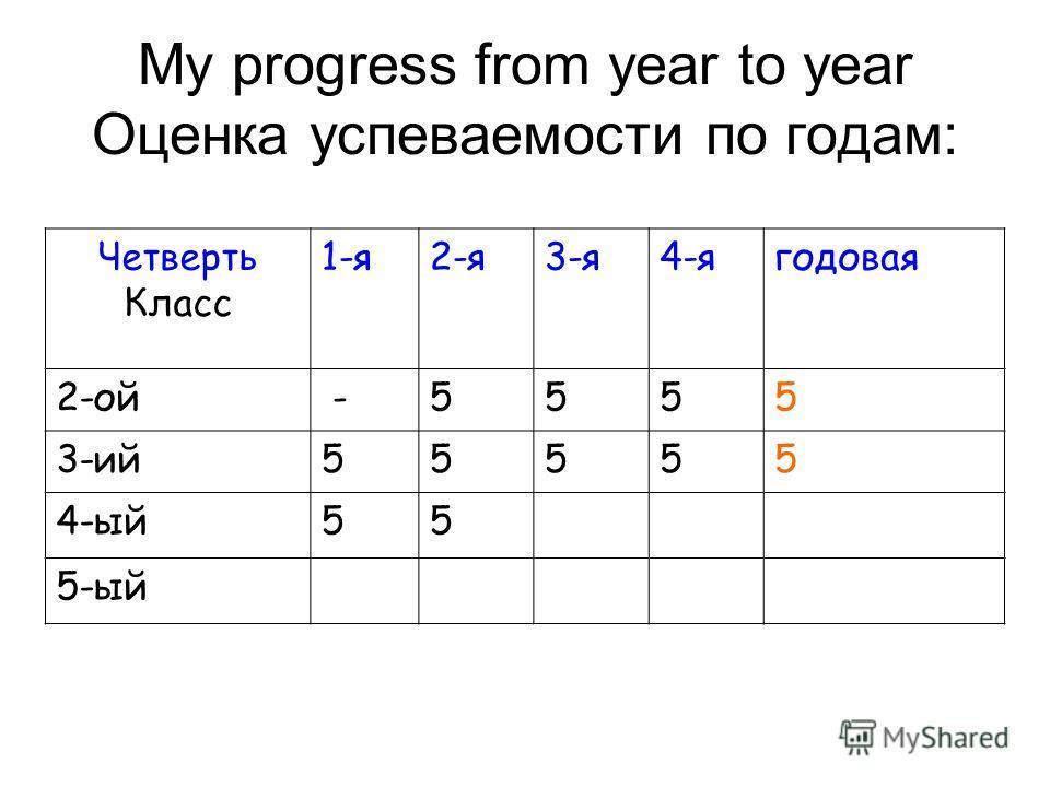 My progress from year to year Оценка успеваемости по годам: Четверть Класс 1-я2-я3-я4-ягодовая 2-ой -5555 3-ий55555 4-ый55 5-ый