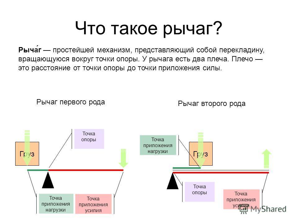 Груз Что такое рычаг? Рыча́г простейшей механизм, представляющий собой перекладину, вращающуюся вокруг точки опоры. У рычага есть два плеча. Плечо это расстояние от точки опоры до точки приложения силы. Точка опоры Точка приложения нагрузки Точка при