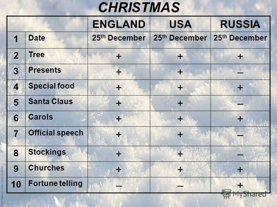 ENGLANDUSARUSSIA 1 Date25 th December 2 Tree +++ 3 Presents ++– 4 Special food +++ 5 Santa Claus ++– 6 Carols +++ 7 Official speech ++– 8 Stockings ++– 9 Churches +++ 10 Fortune telling ––+ CHRISTMAS