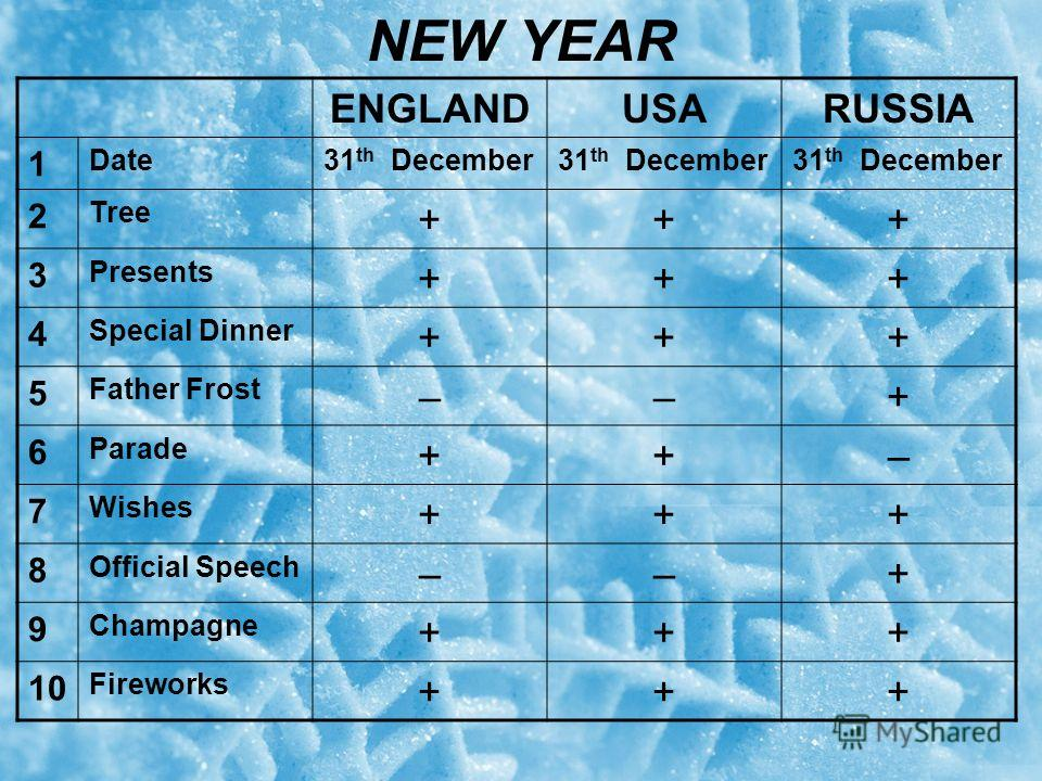 NEW YEAR ENGLANDUSARUSSIA 1 Date31 th December 2 Tree +++ 3 Presents +++ 4 Special Dinner +++ 5 Father Frost ––+ 6 Parade ++– 7 Wishes +++ 8 Official Speech ––+ 9 Champagne +++ 10 Fireworks +++