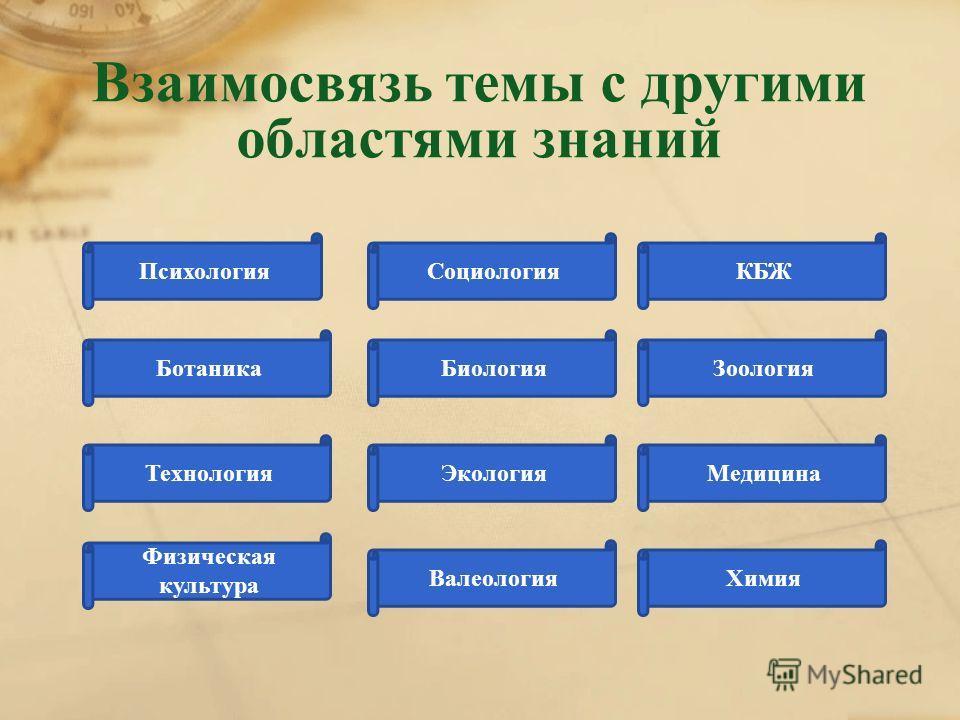 Взаимосвязь темы с другими областями знаний ПсихологияСоциологияКБЖ БотаникаБиологияЗоология ТехнологияЭкологияМедицина Физическая культура ВалеологияХимия