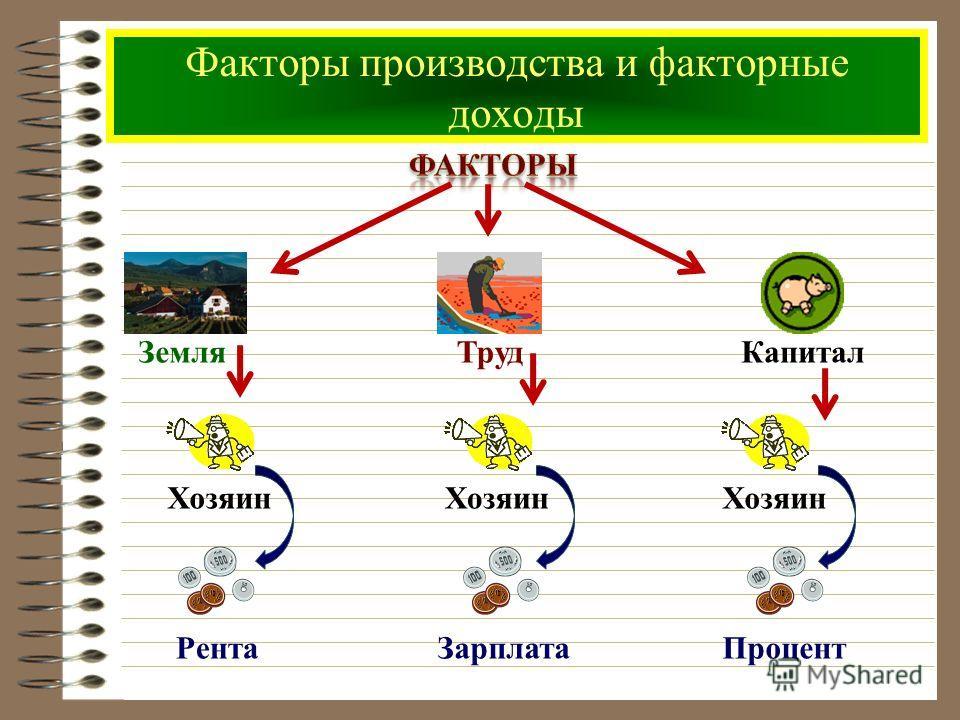 Факторы производства и факторные доходы ТрудЗемляКапитал Хозяин РентаЗарплата Процент