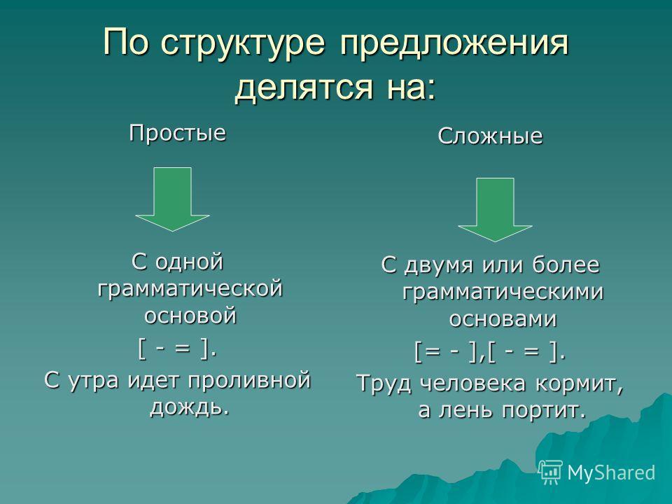 По структуре предложения делятся на: Простые С одной грамматической основой [ - = ]. С утра идет проливной дождь. Сложные С двумя или более грамматическими основами [= - ],[ - = ]. Труд человека кормит, а лень портит.