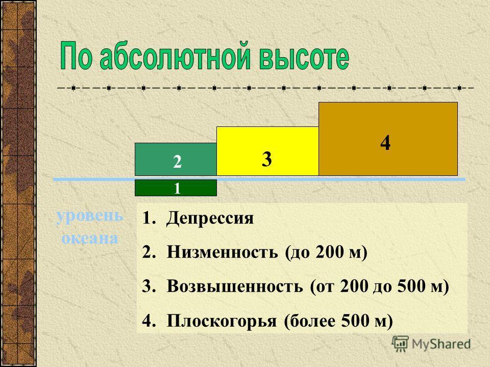 уровень океана 1 2 3 4 1.Депрессия 2.Низменность (до 200 м) 3.Возвышенность (от 200 до 500 м) 4.Плоскогорья (более 500 м)