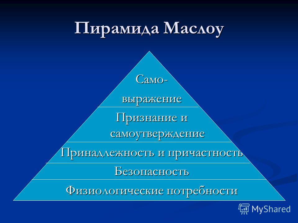 Пирамида Маслоу Само-выражение Признание и самоутверждение Принадлежность и причастность Безопасность Физиологические потребности