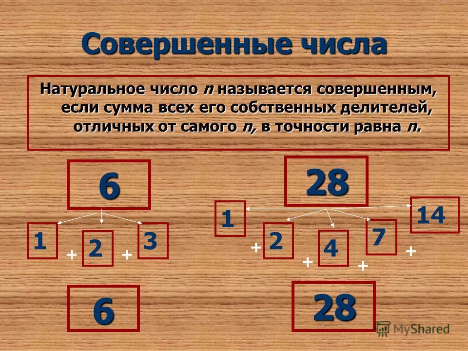Совершенные числа Натуральное число n называется совершенным, если сумма всех его собственных делителей, отличных от самого n, в точности равна n. 6 1 2 3 ++ 6 28 2 4 7 1 14 + + + + 28