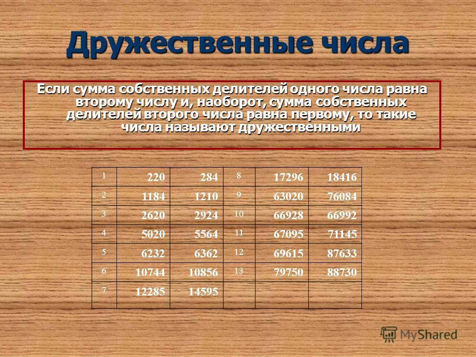 Дружественные числа Если сумма собственных делителей одного числа равна второму числу и, наоборот, сумма собственных делителей второго числа равна первому, то такие числа называют дружественными 1 220284 8 1729618416 2 11841210 9 6302076084 3 2620292