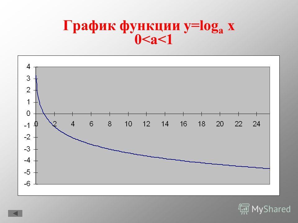 График функции y=log a x a>1