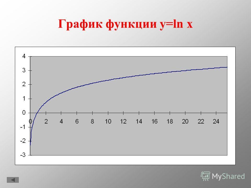 График функции y=lg x
