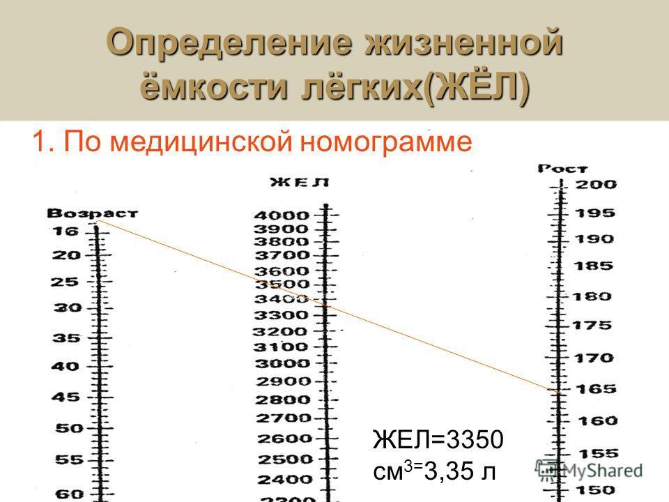 Определение жизненной ёмкости лёгких(ЖЁЛ) ЖЕЛ=3350 см 3= 3,35 л 1. По медицинской номограмме
