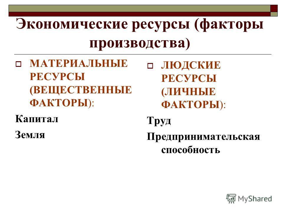 Экономические ресурсы (факторы производства ) МАТЕРИАЛЬНЫЕ РЕСУРСЫ (ВЕЩЕСТВЕННЫЕ ФАКТОРЫ): Капитал Земля ЛЮДСКИЕ РЕСУРСЫ (ЛИЧНЫЕ ФАКТОРЫ): Труд Предпринимательская способность