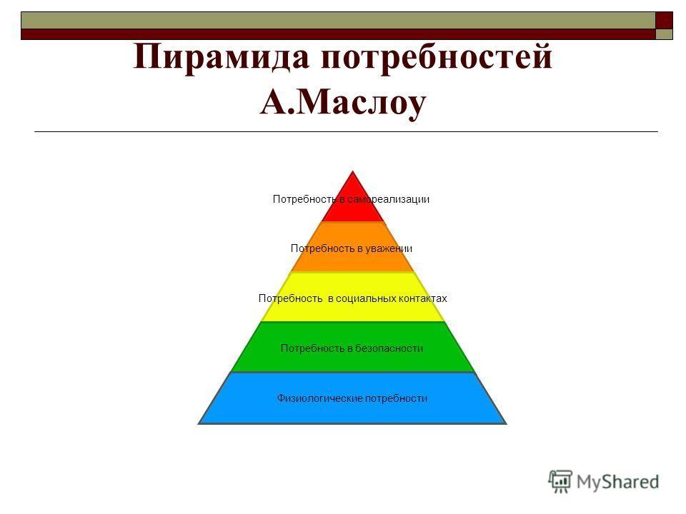 Пирамида потребностей А.Маслоу Потребность в самореализации Потребность в уважении Потребность в социальных контактах Потребность в безопасности Физиологические потребности