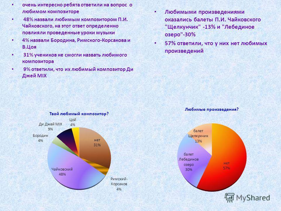 очень интересно ребята ответили на вопрос о любимом композиторе 48% назвали любимым композитором П.И. Чайковского, на этот ответ определенно повлияли проведенные уроки музыки 4% назвали Бородина, Римского-Корсакова и В.Цоя 31% учеников не смогли назв
