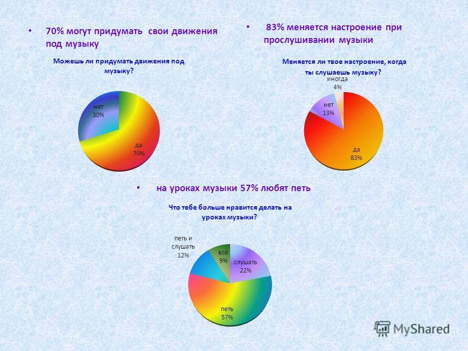 70% могут придумать свои движения под музыку 83% меняется настроение при прослушивании музыки на уроках музыки 57% любят петь