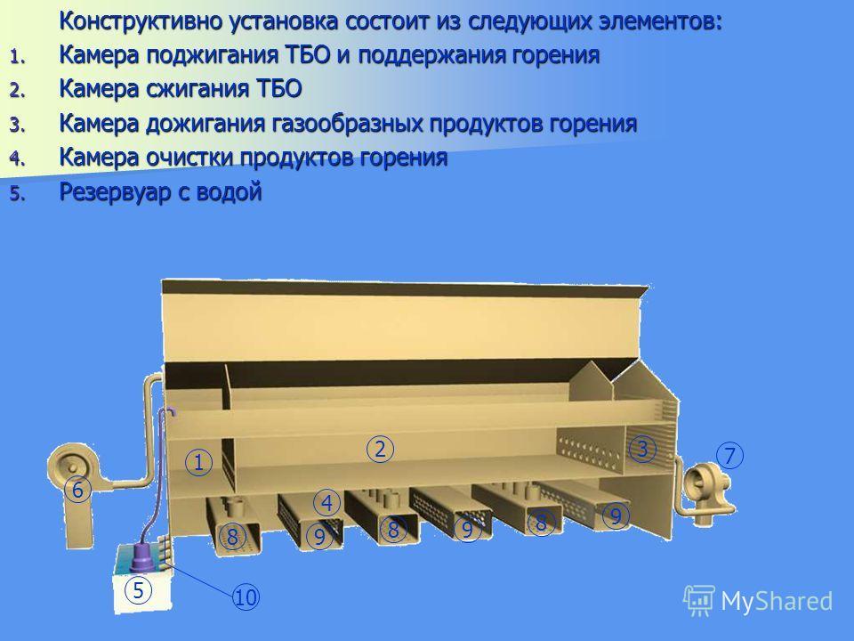 1 23 4 5 6 7 9 9 9 8 8 8 10 Конструктивно установка состоит из следующих элементов: 1. Камера поджигания ТБО и поддержания горения 2. Камера сжигания ТБО 3. Камера дожигания газообразных продуктов горения 4. Камера очистки продуктов горения 5. Резерв