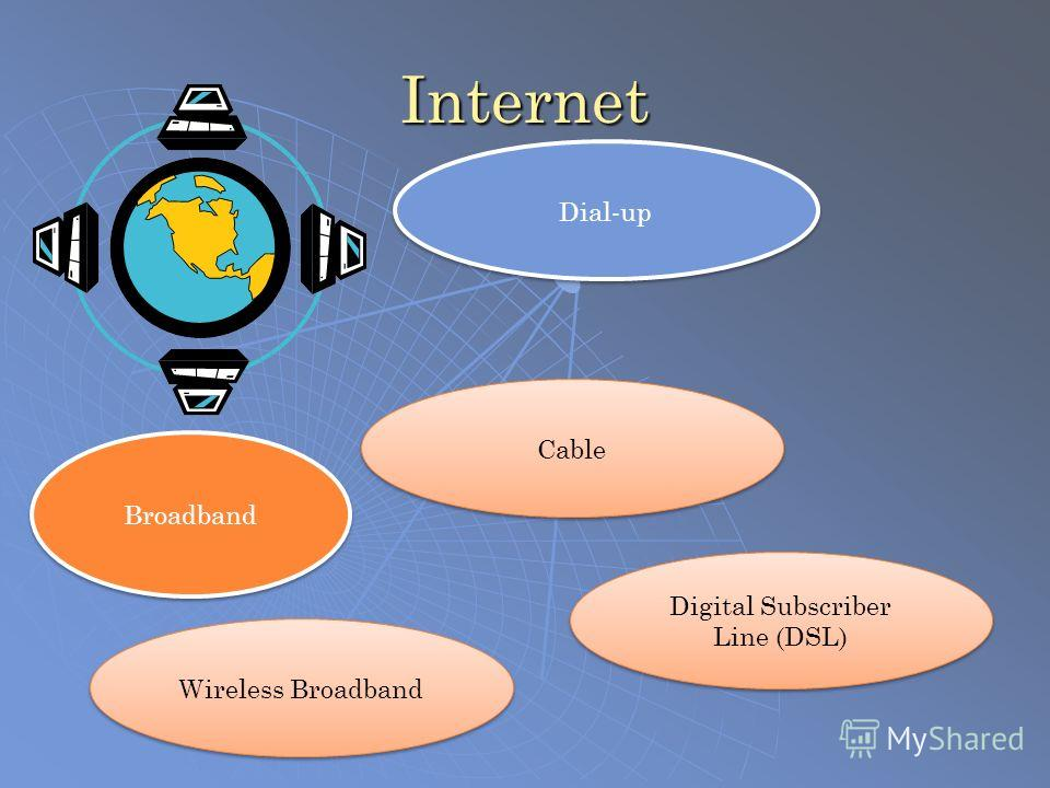 Internet Dial-up Broadband Wireless Broadband Cable Digital Subscriber Line (DSL)