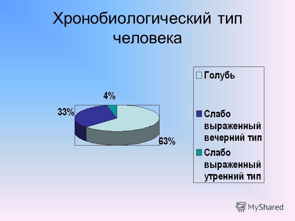 Хронобиологический тип человека