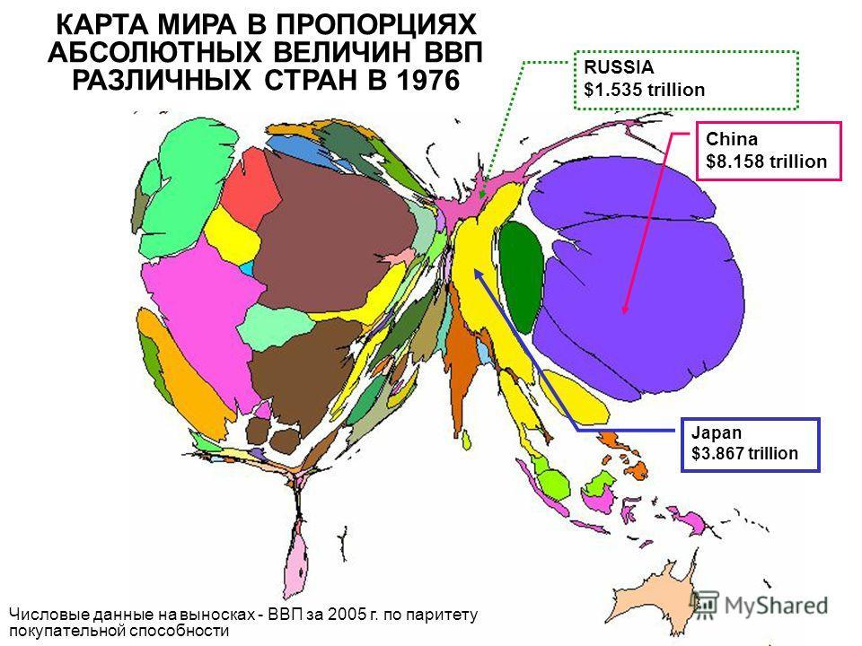 Japan $3.867 trillion China $8.158 trillion RUSSIA $1.535 trillion КАРТА МИРА В ПРОПОРЦИЯХ АБСОЛЮТНЫХ ВЕЛИЧИН ВВП РАЗЛИЧНЫХ СТРАН В 1976 Числовые данные на выносках - ВВП за 2005 г. по паритету покупательной способности