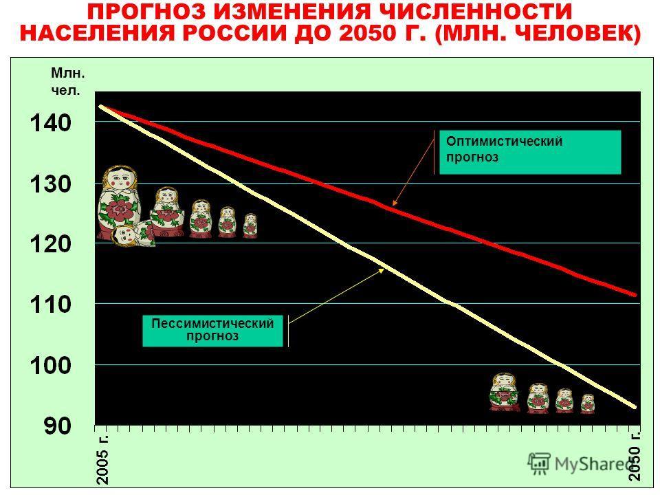 2005 г. 2050 г. ПРОГНОЗ ИЗМЕНЕНИЯ ЧИСЛЕННОСТИ НАСЕЛЕНИЯ РОССИИ ДО 2050 Г. (МЛН. ЧЕЛОВЕК) Млн. чел. Пессимистический прогноз Оптимистический прогноз
