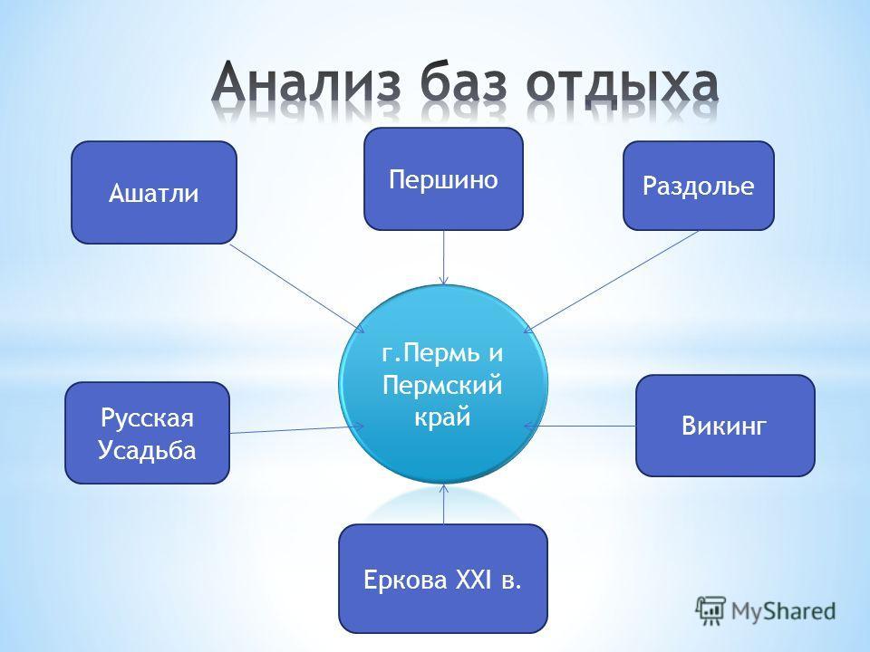 Раздолье Викинг Ашатли Русская Усадьба Еркова ХХI в. Першино