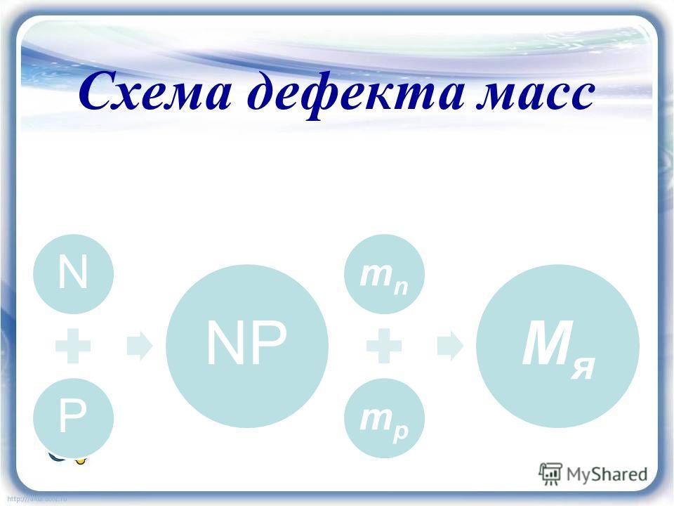 Схема дефекта масс NP NP mn mp Мя