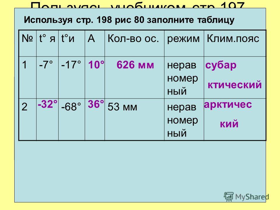 Пользуясь учебником стр.197- 198 и картами атласа докажите что материк самый холодный Используя стр. 198 рис 80 заполните таблицу t° яt°иt°иАКол-во ос.режимКлим.пояс 1-7°-17°нерав номер ный 2-68°53 ммнерав номер ный 10° 626 мм субар ктический -32° 36