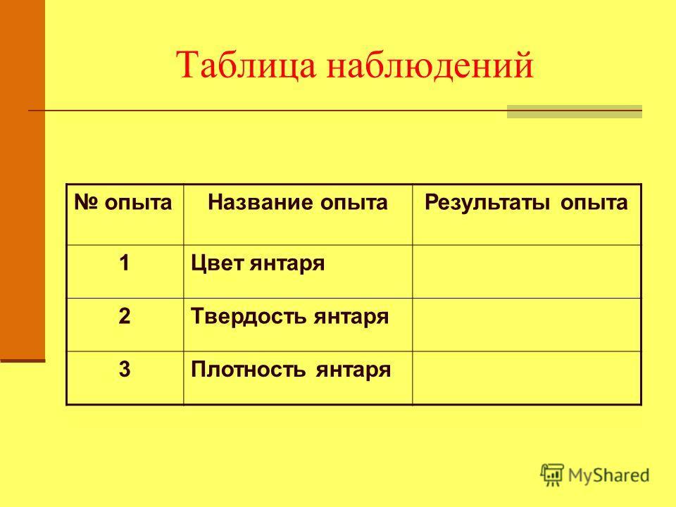 Таблица наблюдений опытаНазвание опытаРезультаты опыта 1Цвет янтаря 2Твердость янтаря 3Плотность янтаря