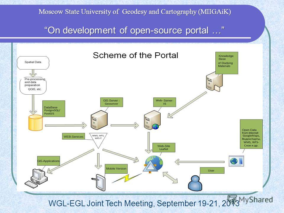 WGL-EGL Joint Tech Meeting, September 19-21, 2013 On development of open-source portal … On development of open-source portal … Moscow State University of Geodesy and Cartography (MIIGAiK)