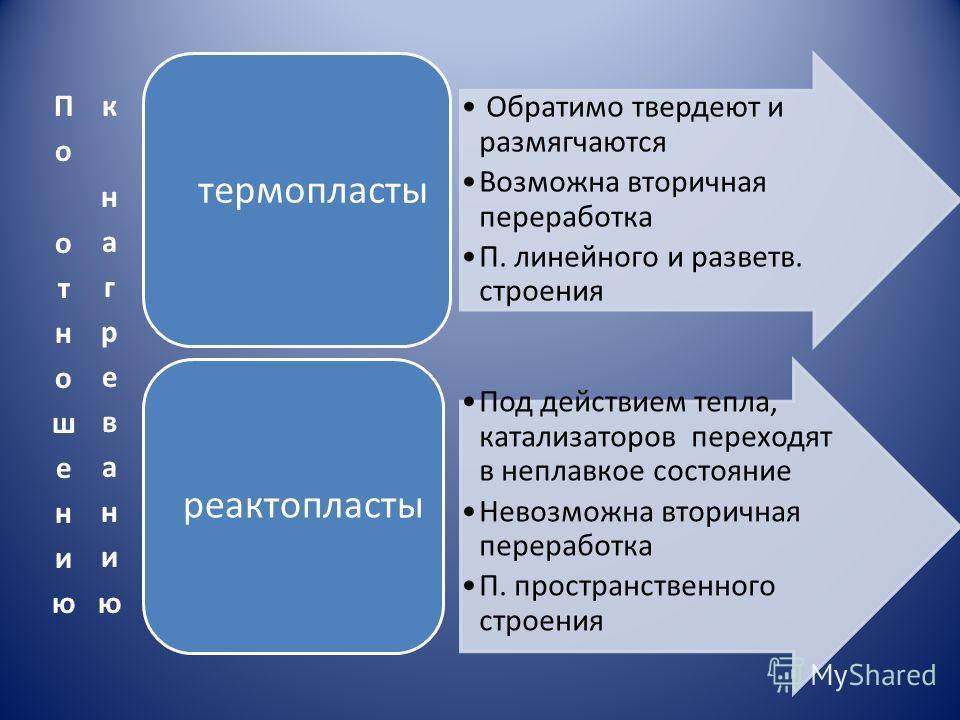 Обратимо твердеют и размягчаются Возможна вторичная переработка П. линейного и разветв. строения термопласты Под действием тепла, катализаторов переходят в неплавкое состояние Невозможна вторичная переработка П. пространственного строения реактопласт