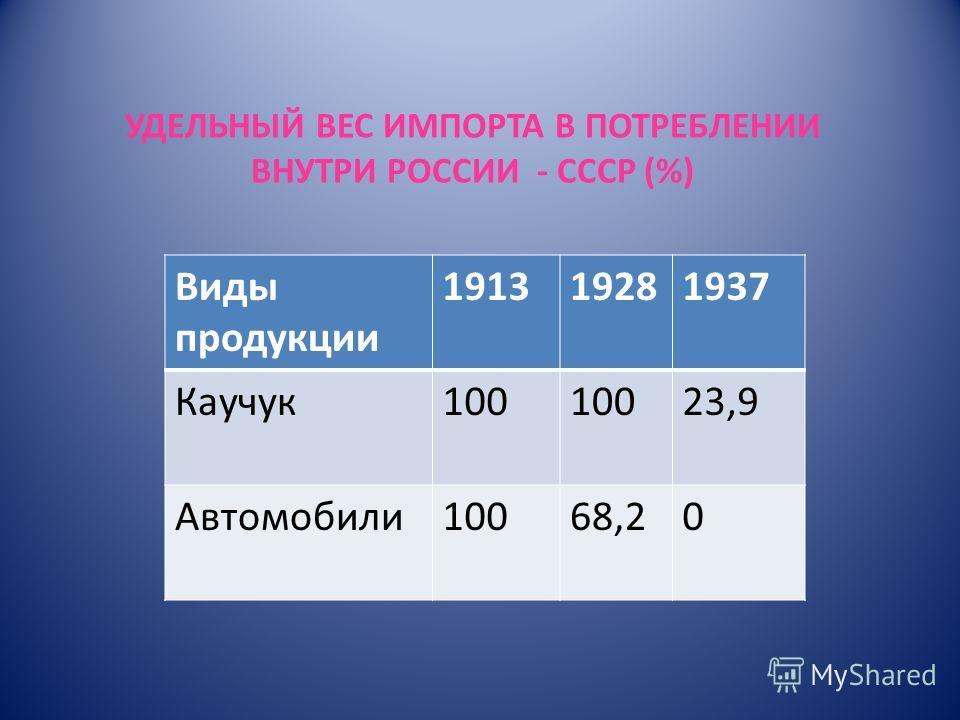 УДЕЛЬНЫЙ ВЕС ИМПОРТА В ПОТРЕБЛЕНИИ ВНУТРИ РОССИИ - СССР (%) Виды продукции 191319281937 Каучук100 23,9 Автомобили10068,20