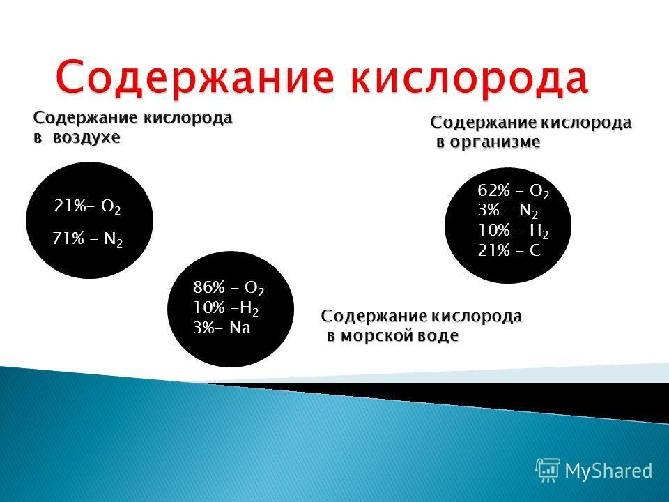Содержание кислорода в воздухе 71% - N 2 21%- O 2 Содержание кислорода в организме в организме 62% - О 2 3% - N 2 10% - H 2 21% - C 86% - О 2 10% -Н 2 3%- Na Содержание кислорода в морской воде в морской воде
