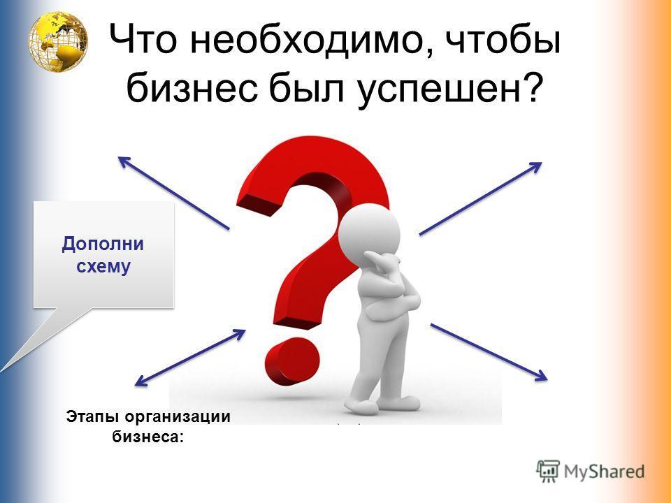 Что необходимо, чтобы бизнес был успешен? Дополни схему Этапы организации бизнеса: