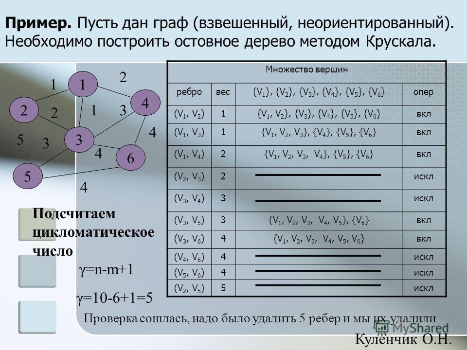 Пример. Пусть дан граф (взвешенный, неориентированный). Необходимо построить остовное дерево методом Крускала. 4 1 4 2 3 5 6 1 5 2 1 3 4 3 2 4 Множество вершин ребровес{V 1 }, {V 2 }, {V 3 }, {V 4 }, {V 5 }, {V 6 }опер (V 1, V 2 )1{V 1, V 2 }, {V 3 }