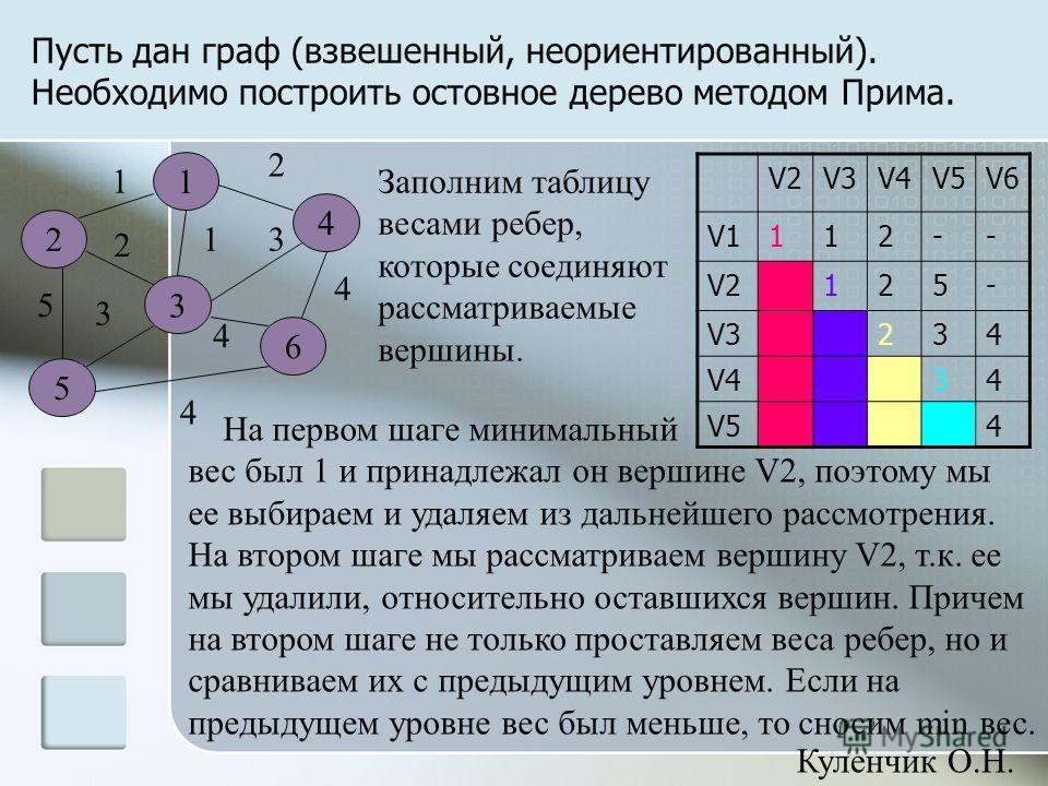 Пусть дан граф (взвешенный, неориентированный). Необходимо построить остовное дерево методом Прима. 4 1 4 2 3 5 6 1 5 2 1 3 4 3 2 4 V2V3V4V5V6 V1112-- V2125- V3234 V434 V54 На первом шаге минимальный вес был 1 и принадлежал он вершине V2, поэтому мы