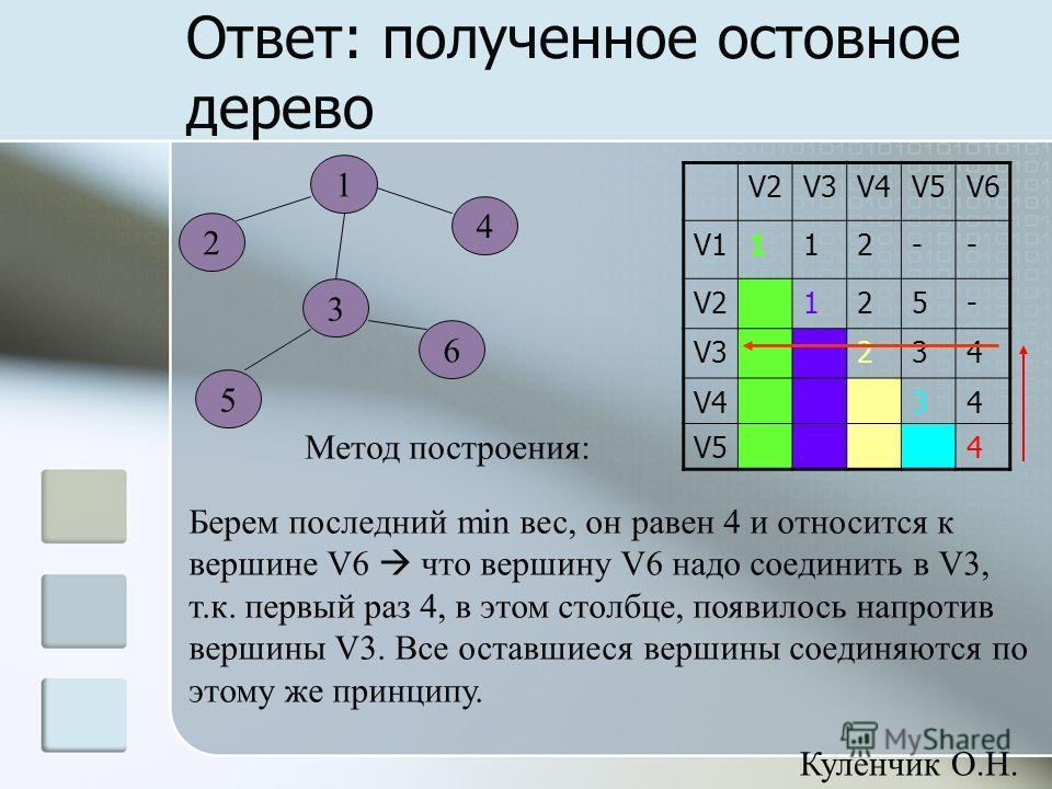 Ответ: полученное остовное дерево 5 1 4 2 3 6 V2V3V4V5V6 V1112-- V2125- V3234 V434 V54 Метод построения: Берем последний min вес, он равен 4 и относится к вершине V6 что вершину V6 надо соединить в V3, т.к. первый раз 4, в этом столбце, появилось нап