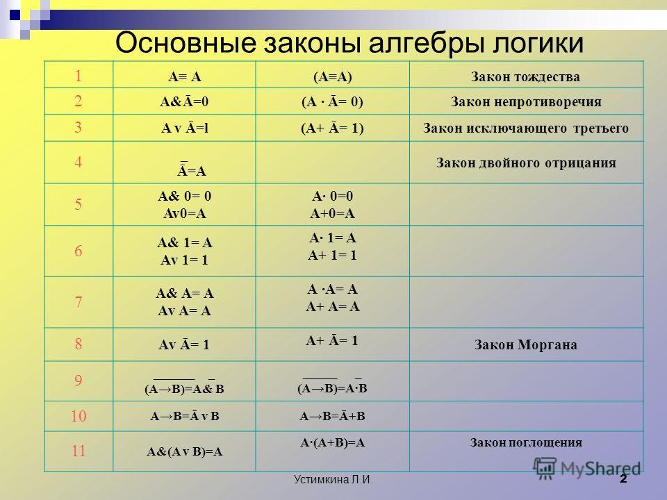 Устимкина Л.И. 2 Основные законы алгебры логики 1 А (АА)Закон тождества 2 A&Ā=0(А Ā= 0)Закон непротиворечия 3 A v Ā=l(A+ Ā= 1)Закон исключающего третьего 4 _ Ā=A Закон двойного отрицания 5 А& 0= 0 Av0=A А 0=0 A+0=A 6 А& 1= A Аv 1= 1 А 1= A А+ 1= 1 7